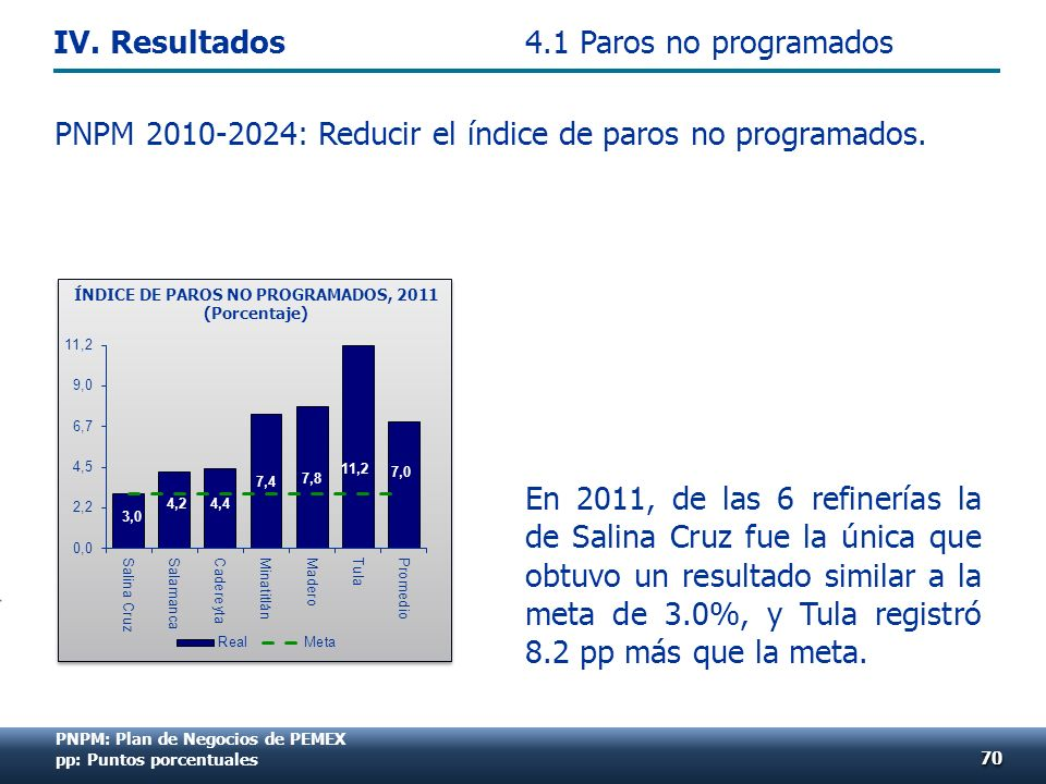 PNPM: Plan de Negocios de PEMEX pp: Puntos porcentuales ÍNDICE DE PAROS NO PROGRAMADOS, 2011 (Porcentaje) 7070 4.1 Paros no programados En 2011, de las 6 refinerías la de Salina Cruz fue la única que obtuvo un resultado similar a la meta de 3.0%, y Tula registró 8.2 pp más que la meta.