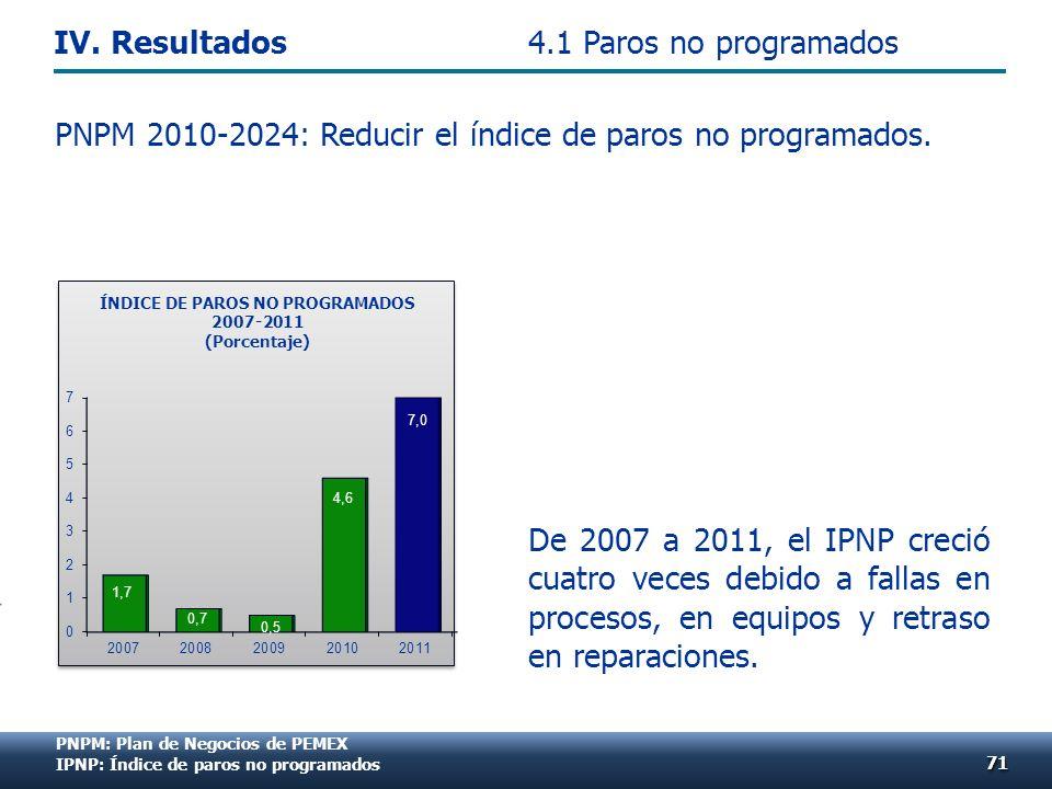 De 2007 a 2011, el IPNP creció cuatro veces debido a fallas en procesos, en equipos y retraso en reparaciones. PNPM 2010-2024: Reducir el índice de pa