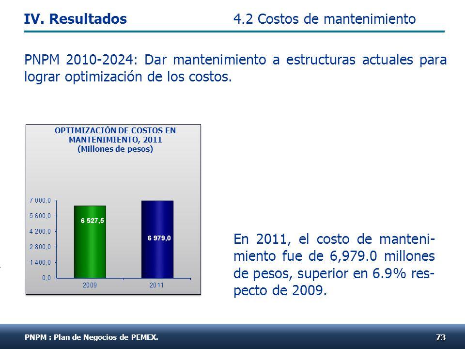 PNPM 2010-2024: Dar mantenimiento a estructuras actuales para lograr optimización de los costos. En 2011, el costo de manteni- miento fue de 6,979.0 m