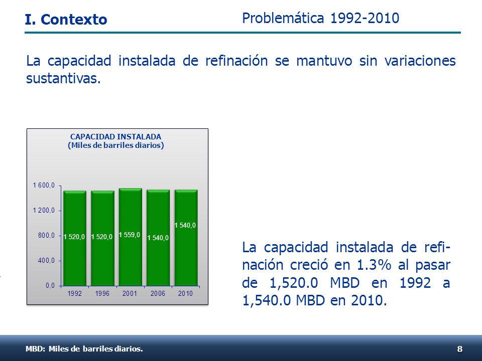 La capacidad instalada de refi- nación creció en 1.3% al pasar de 1,520.0 MBD en 1992 a 1,540.0 MBD en 2010. MBD: Miles de barriles diarios. 88 CAPACI