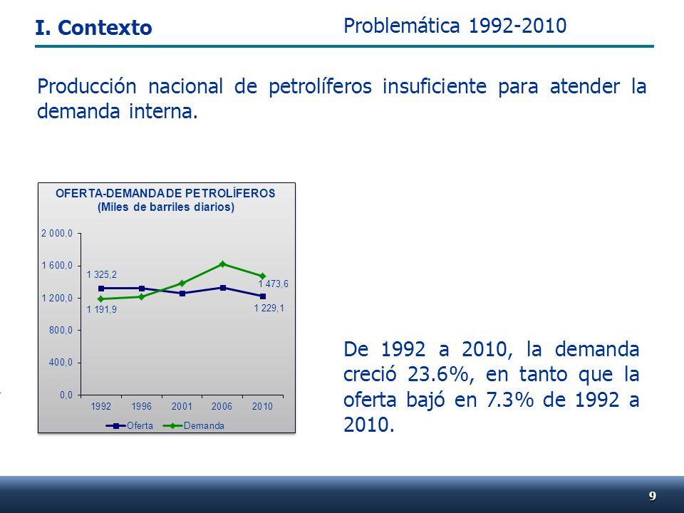99 Problemática 1992-2010 De 1992 a 2010, la demanda creció 23.6%, en tanto que la oferta bajó en 7.3% de 1992 a 2010. Producción nacional de petrolíf