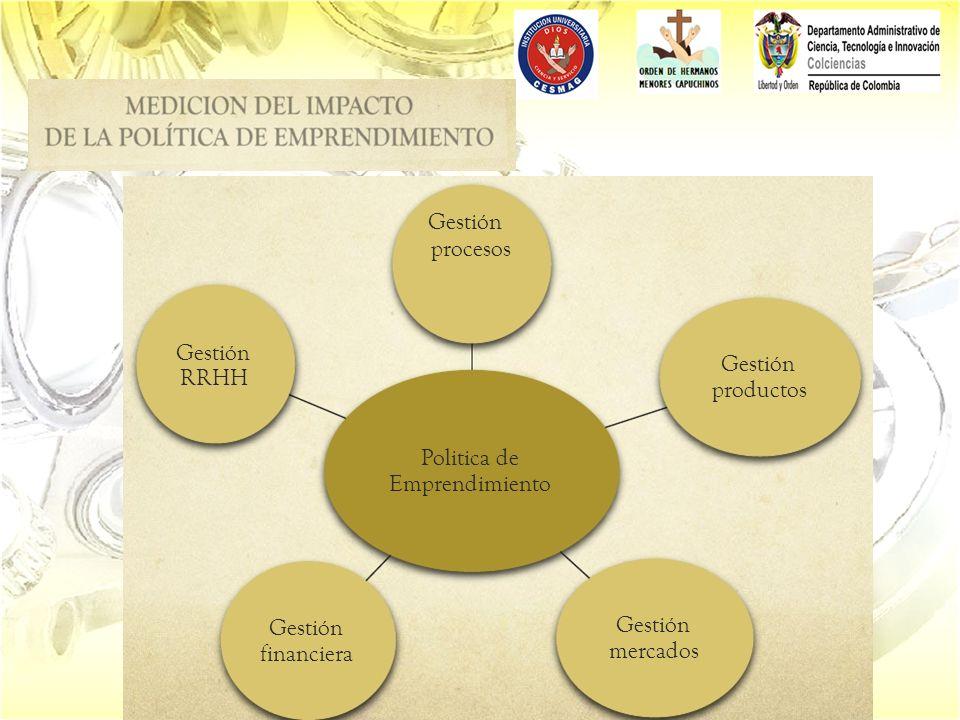 Politica de Emprendimiento Gestión procesos Gestión productos Gestión mercados Gestión financiera Gestión RRHH