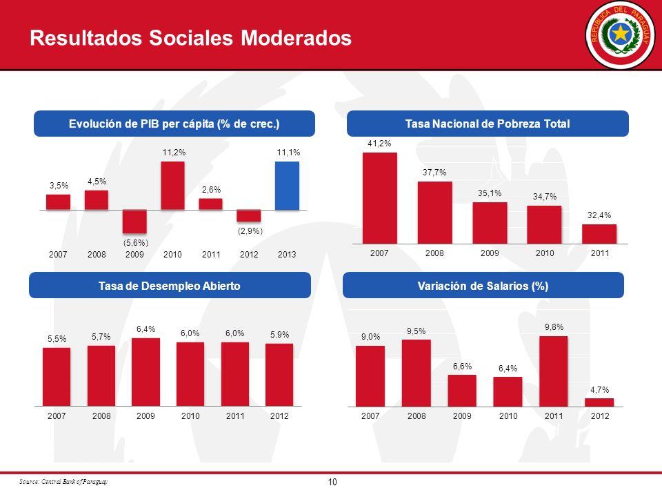 10 Resultados Sociales Moderados Tasa Nacional de Pobreza TotalEvolución de PIB per cápita (% de crec.) Source: Central Bank of Paraguay Variación de