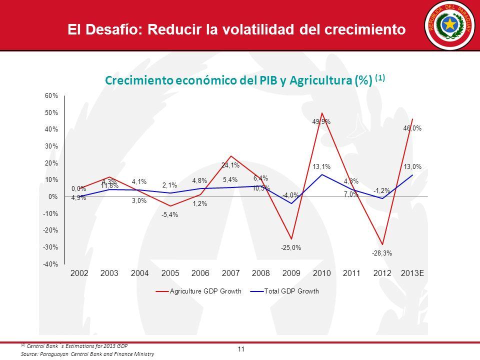 11 Crecimiento económico del PIB y Agricultura (%) (1) (1) Central Bank´s Estimations for 2013 GDP Source: Paraguayan Central Bank and Finance Ministr