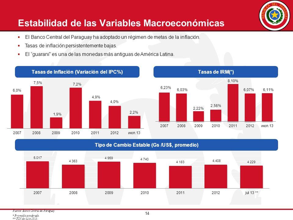 14 Estabilidad de las Variables Macroeconómicas Tipo de Cambio Estable (Gs /US$, promedio) El Banco Central del Paraguay ha adoptado un régimen de met
