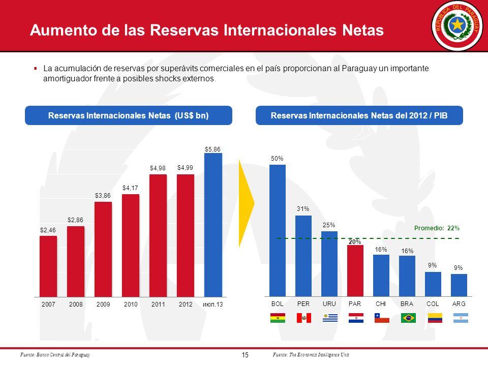 15 Aumento de las Reservas Internacionales Netas Reservas Internacionales Netas del 2012 / PIBReservas Internacionales Netas (US$ bn) La acumulación d