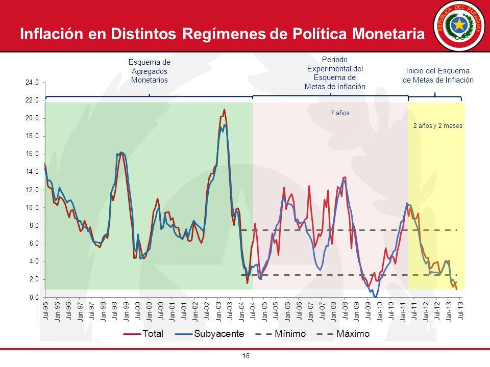 16 Inflación en Distintos Regímenes de Política Monetaria Período Experimental del Esquema de Metas de Inflación Inicio del Esquema de Metas de Inflac
