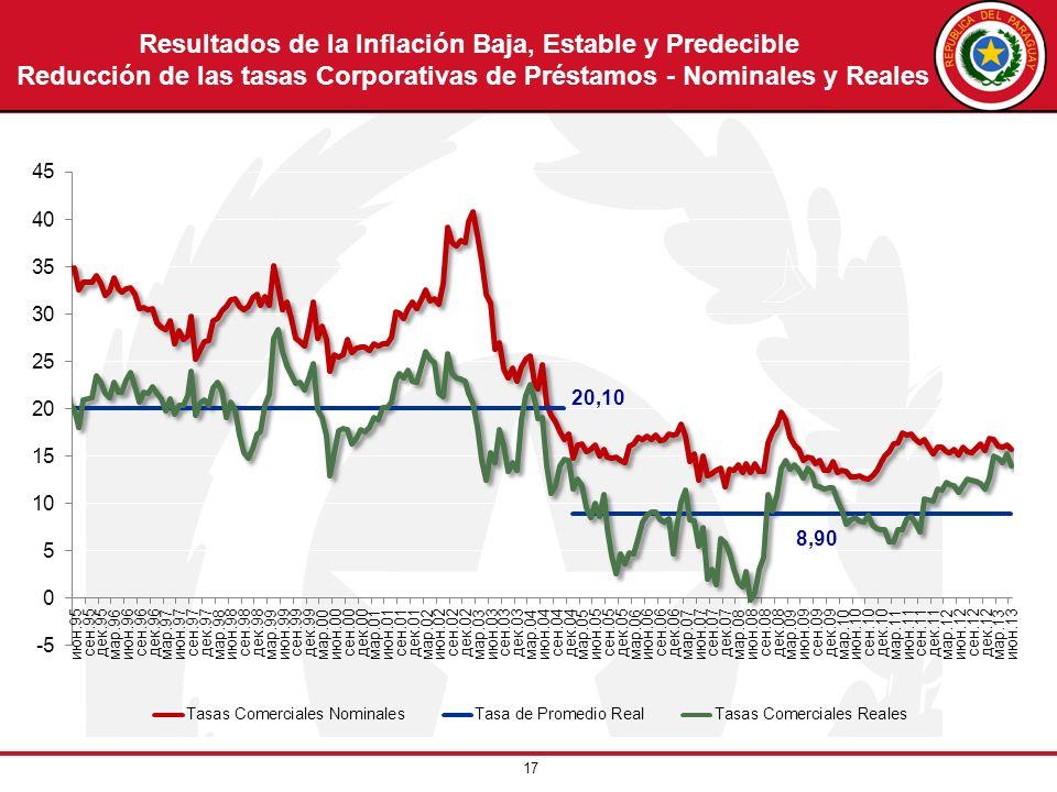 17 Resultados de la Inflación Baja, Estable y Predecible Reducción de las tasas Corporativas de Préstamos - Nominales y Reales