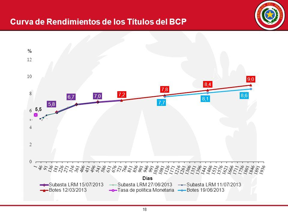 18 Curva de Rendimientos de los Títulos del BCP