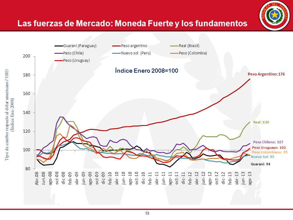 19 Las fuerzas de Mercado: Moneda Fuerte y los fundamentos Tipo de cambio respecto al dólar americano / USD (Índice Ene-2008) Índice Enero 2008=100 Pe