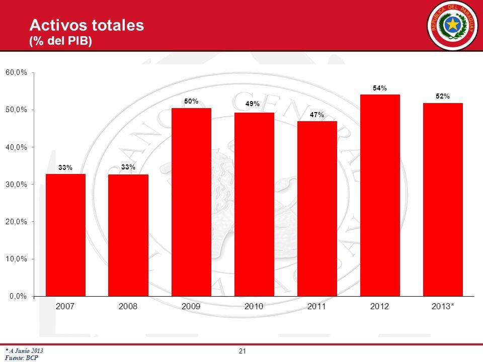 21 * A Junio 2013 Fuente: BCP Activos totales (% del PIB)
