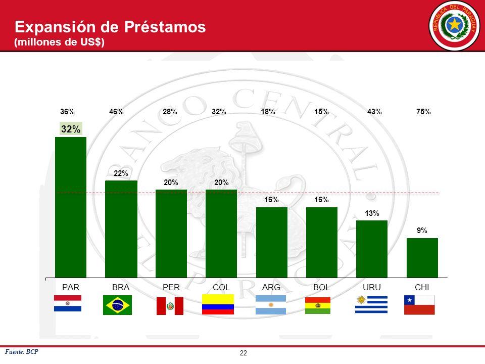 22 Expansión de Préstamos (millones de US$) Fuente: BCP
