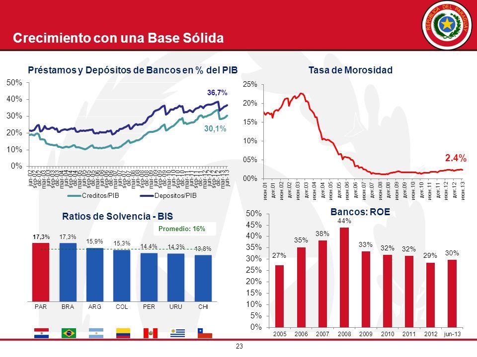 23 Tasa de Morosidad Bancos: ROE Crecimiento con una Base Sólida Ratios de Solvencia - BIS Promedio: 16% Préstamos y Depósitos de Bancos en % del PIB