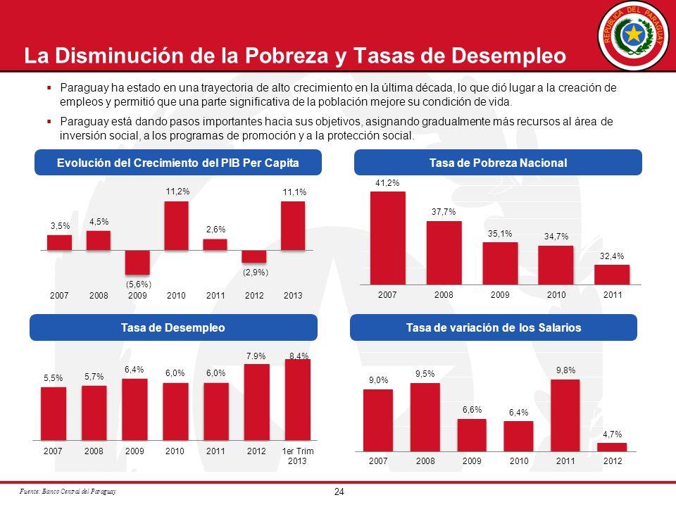 24 La Disminución de la Pobreza y Tasas de Desempleo Paraguay ha estado en una trayectoria de alto crecimiento en la última década, lo que dió lugar a