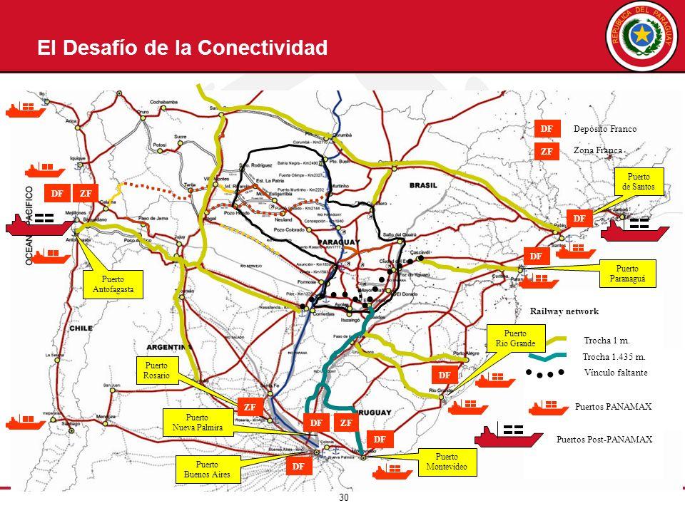 30 Railway network Trocha 1 m. Trocha 1.435 m. Vínculo faltante Puertos PANAMAX Puertos Post-PANAMAX DF ZF DF ZF DF El Desafío de la Conectividad Puer