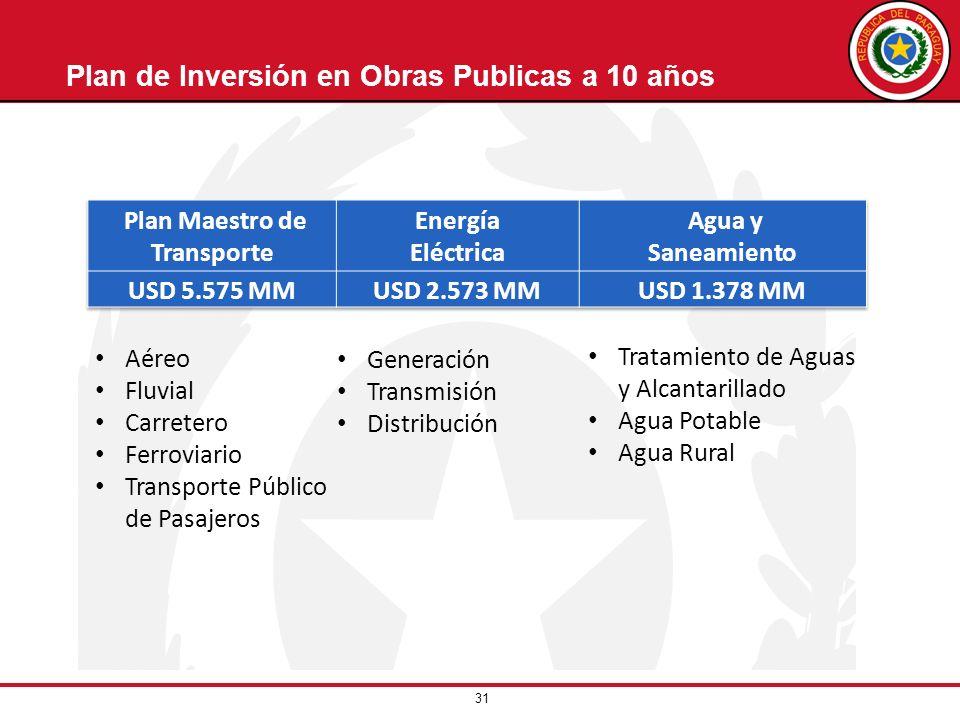 31 Plan de Inversión en Obras Publicas a 10 años Aéreo Fluvial Carretero Ferroviario Transporte Público de Pasajeros Generación Transmisión Distribuci