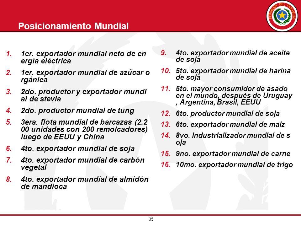 35 Posicionamiento Mundial 1.1er. exportador mundial neto de en ergía eléctrica 2.1er. exportador mundial de azúcar o rgánica 3.2do. productor y expor