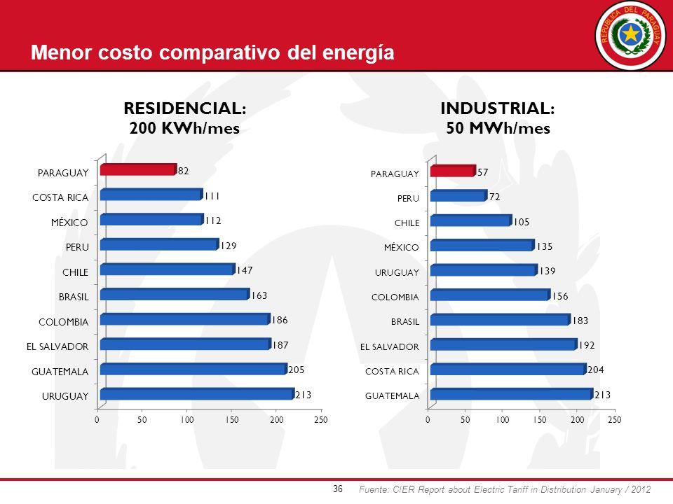 36 Menor costo comparativo del energía Fuente: CIER Report about Electric Tariff in Distribution January / 2012