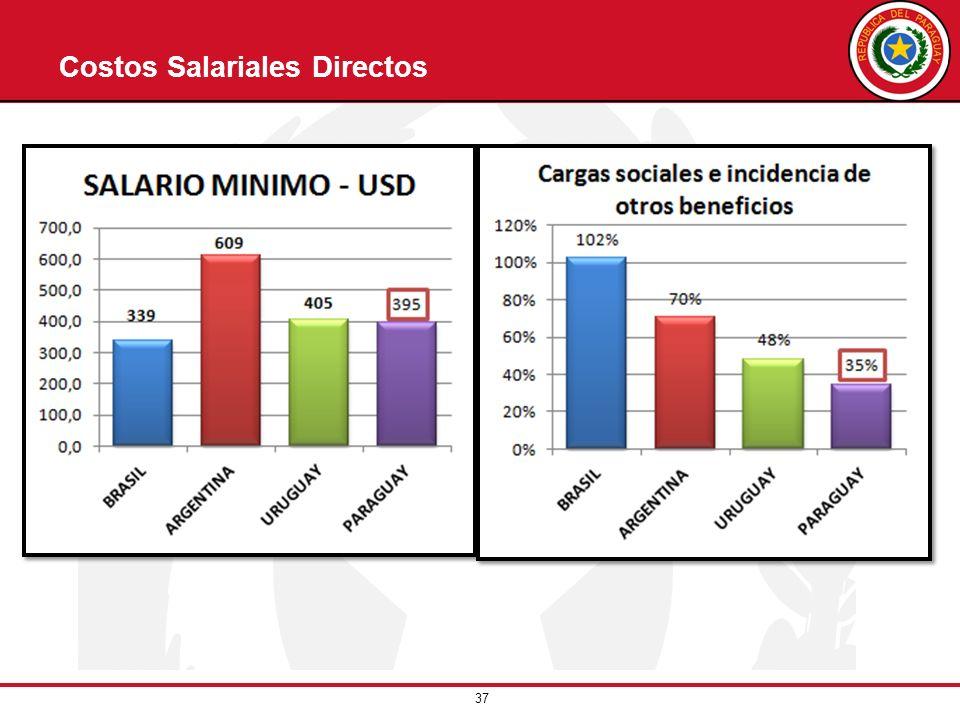 37 Costos Salariales Directos