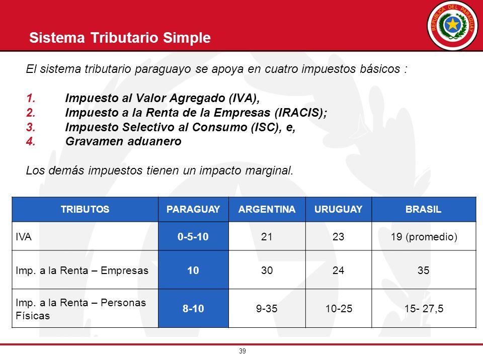 39 Sistema Tributario Simple El sistema tributario paraguayo se apoya en cuatro impuestos básicos : 1.Impuesto al Valor Agregado (IVA), 2.Impuesto a l