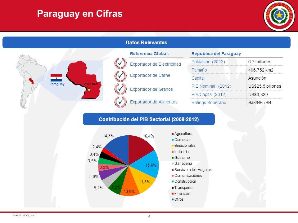 4 Paraguay en Cifras Contribución del PIB Sectorial (2008-2012) Datos Relevantes Fuente: BCPy, EIU. Asunción Paraguay Republica del Paraguay Población