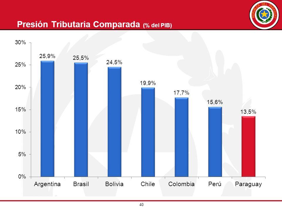 40 Presión Tributaria Comparada (% del PIB)