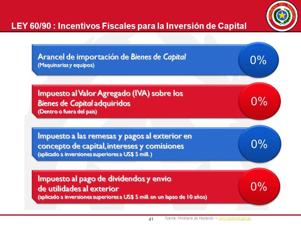 41 LEY 60/90 : Incentivos Fiscales para la Inversión de Capital Arancel de importación de Bienes de Capital (Maquinarias y equipos) Arancel de importa