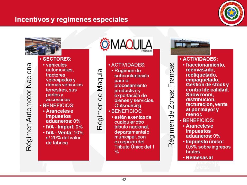43 Incentivos y regímenes especiales Régimen Automotor Nacional SECTORES: vehiculos automoviles, tractores, velocipedos y demas vehiculos terrestres,