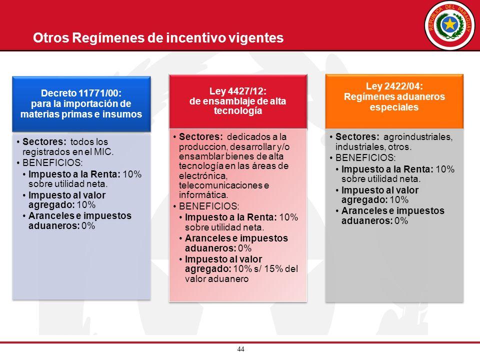 44 Otros Regímenes de incentivo vigentes Decreto 11771/00: para la importación de materias primas e insumos Sectores: todos los registrados en el MIC.