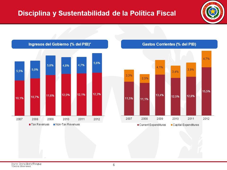 6 Disciplina y Sustentabilidad de la Política Fiscal Ingresos del Gobierno (% del PIB)*Gastos Corrientes (% del PIB) Source: Central Bank of Paraguay