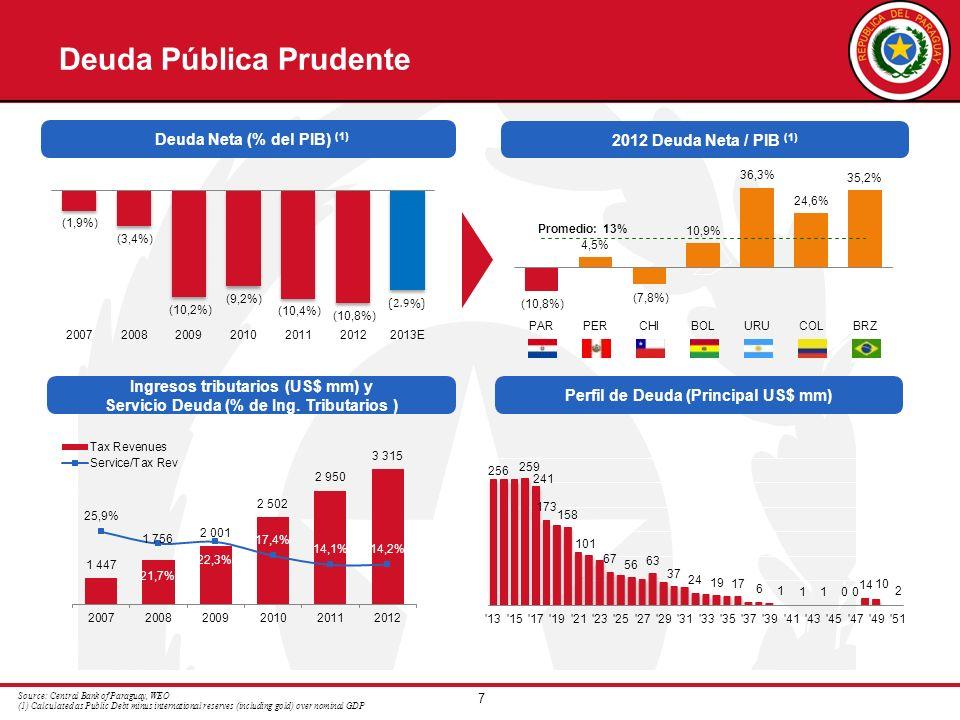 7 Deuda Pública Prudente Net Debt (as % of GDP) (1) Source: Central Bank of Paraguay, WEO (1) Calculated as Public Debt minus international reserves (