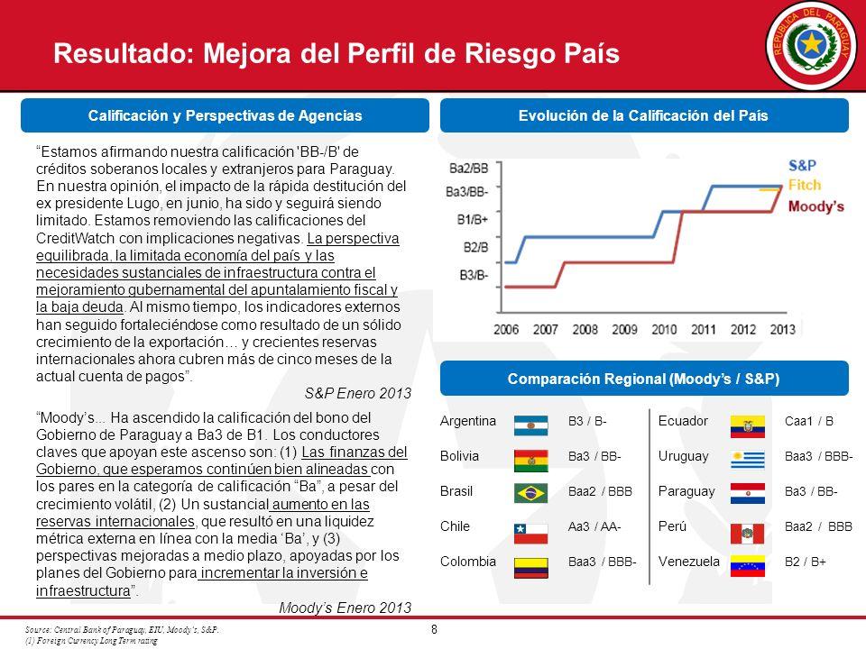 8 Resultado: Mejora del Perfil de Riesgo País Source: Central Bank of Paraguay, EIU, Moodys, S&P. (1) Foreign Currency Long Term rating Calificación y