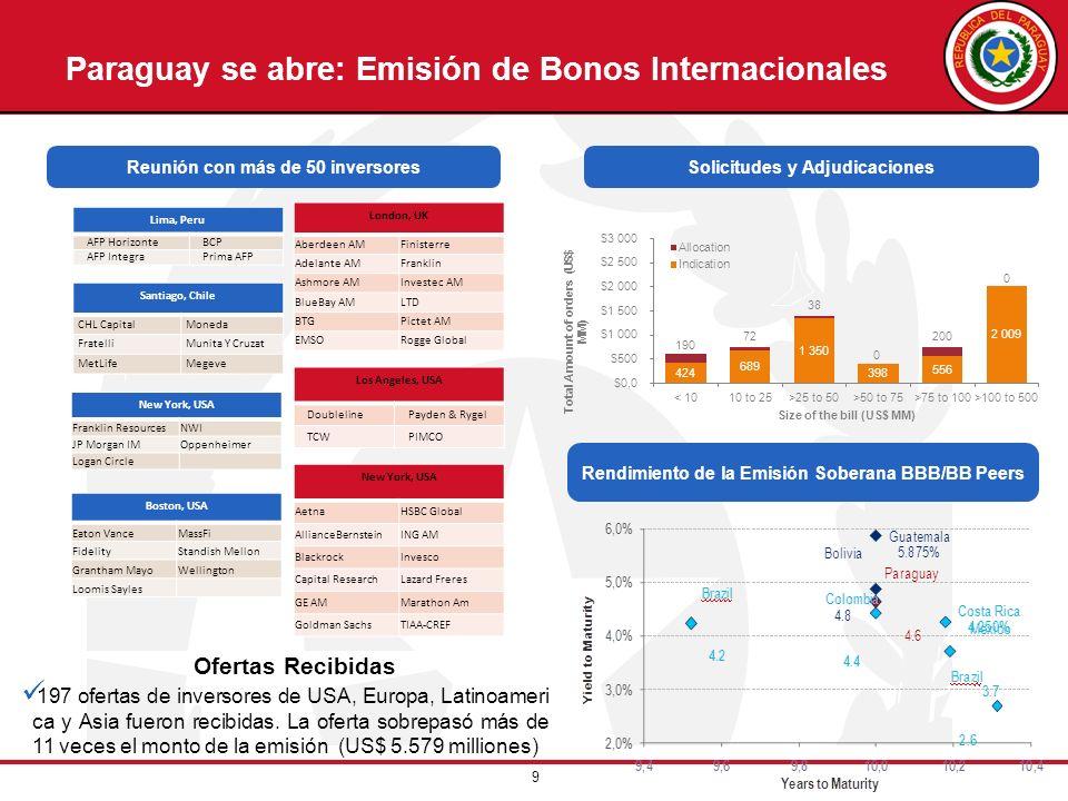 9 Solicitudes y Adjudicaciones Rendimiento de la Emisión Soberana BBB/BB Peers Paraguay se abre: Emisión de Bonos Internacionales Reunión con más de 5