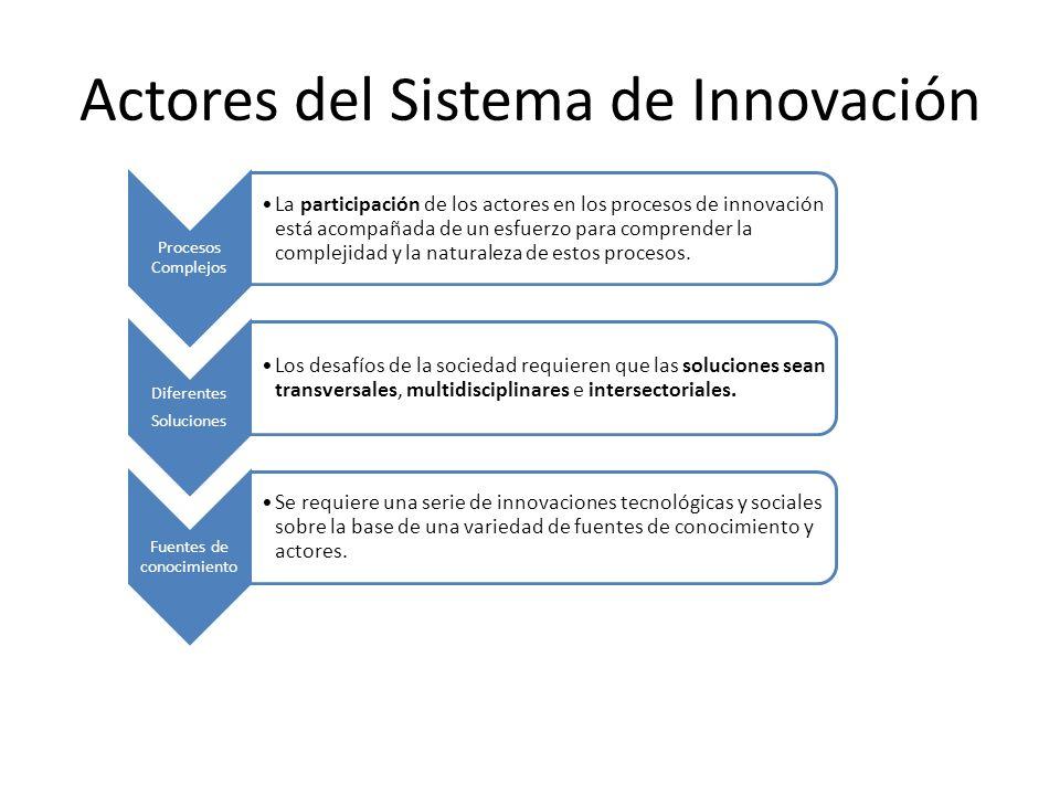 Actores del Sistema de Innovación Procesos Complejos La participación de los actores en los procesos de innovación está acompañada de un esfuerzo para comprender la complejidad y la naturaleza de estos procesos.