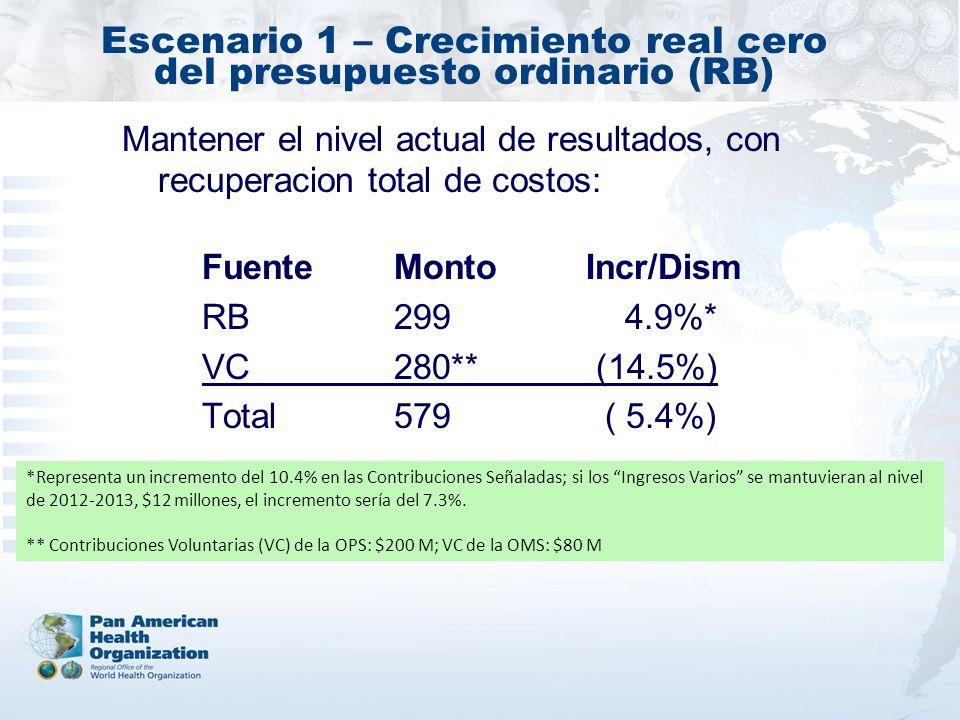 Escenario 1 – Crecimiento real cero del presupuesto ordinario (RB) Mantener el nivel actual de resultados, con recuperacion total de costos: *Represen