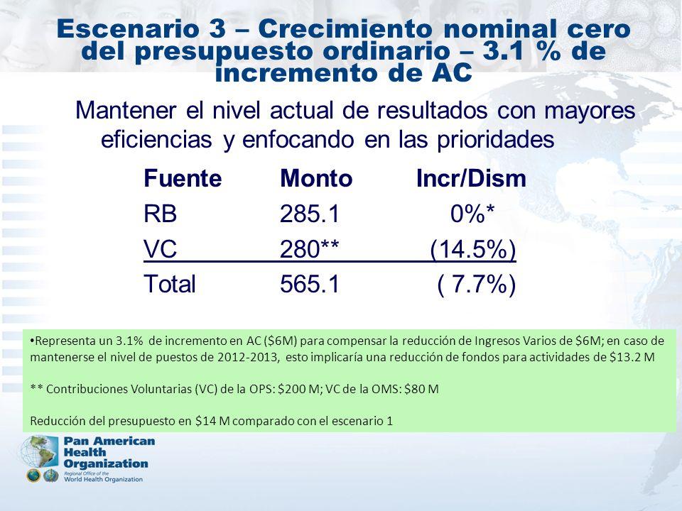 Escenario 3 – Crecimiento nominal cero del presupuesto ordinario – 3.1 % de incremento de AC Mantener el nivel actual de resultados con mayores eficie