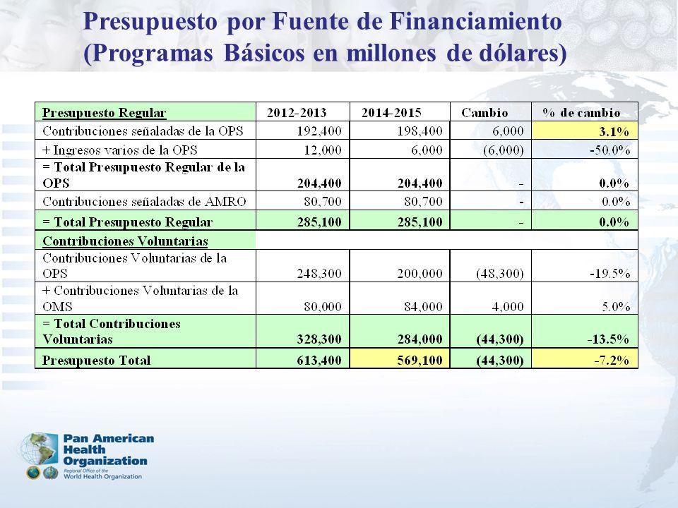 Presupuesto por Fuente de Financiamiento (Programas Básicos en millones de dólares)