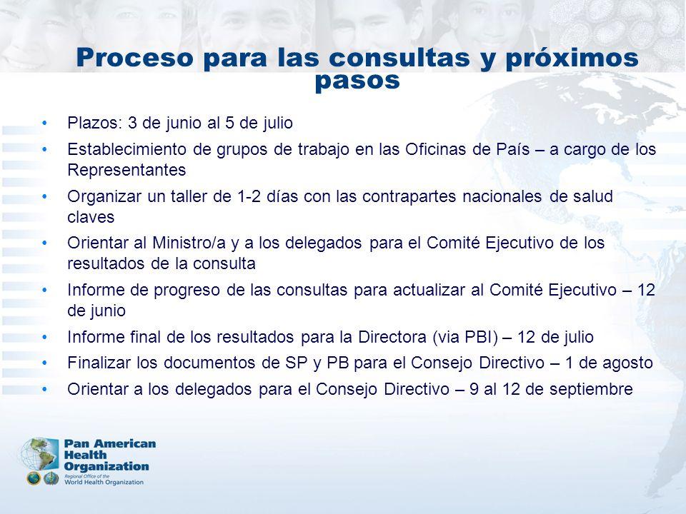 Proceso para las consultas y próximos pasos Plazos: 3 de junio al 5 de julio Establecimiento de grupos de trabajo en las Oficinas de País – a cargo de