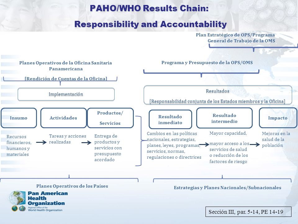 PAHO/WHO Results Chain: Responsibility and Accountability Productos/ Servicios Resultado intermedio Impacto Implementación Resultados [Responsabilidad