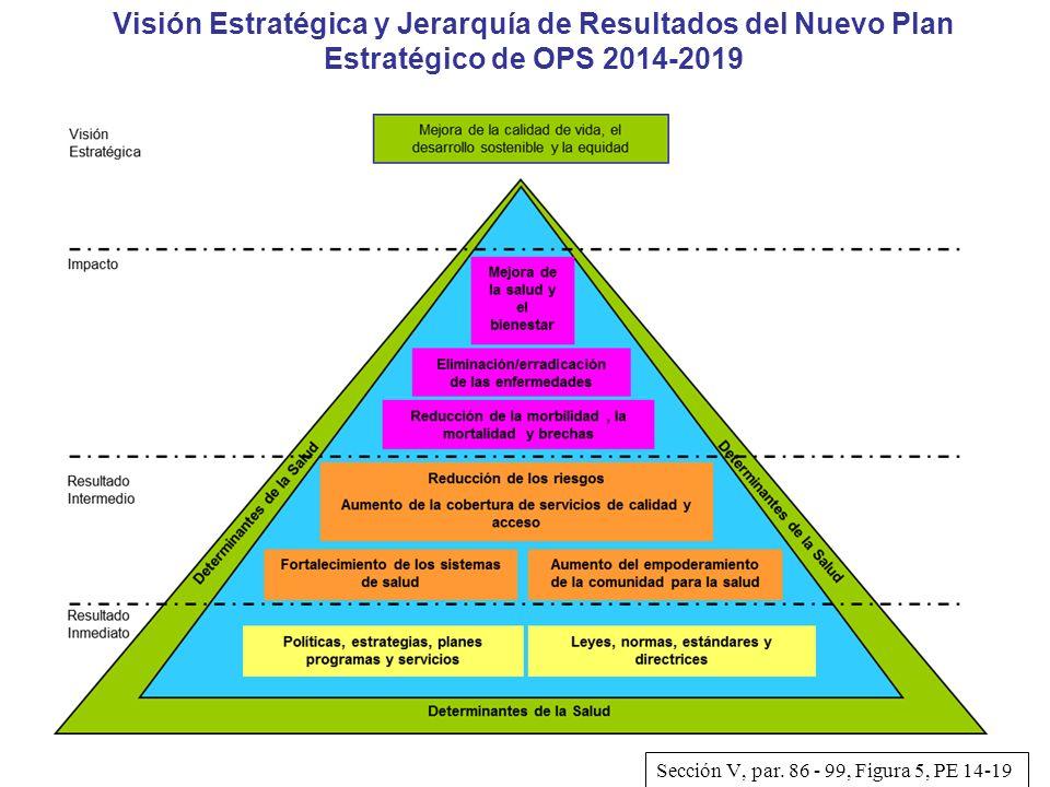 Visión Estratégica y Jerarquía de Resultados del Nuevo Plan Estratégico de OPS 2014-2019 Sección V, par. 86 - 99, Figura 5, PE 14-19