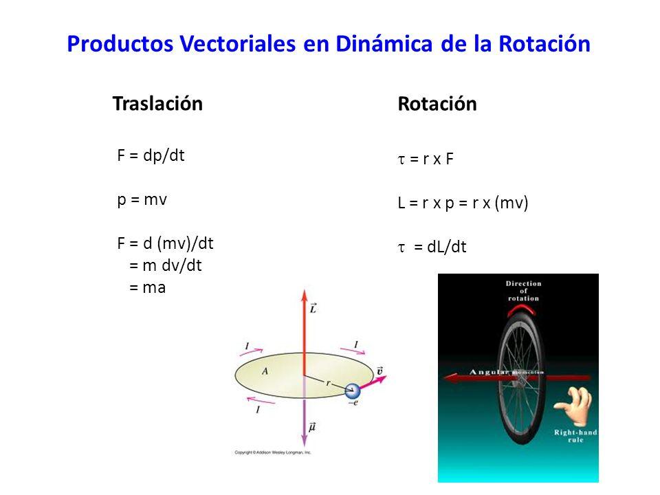 Productos Vectoriales en Dinámica de la Rotación F = dp/dt p = mv F = d (mv)/dt = m dv/dt = ma Traslación Rotación = r x F L = r x p = r x (mv) = dL/dt
