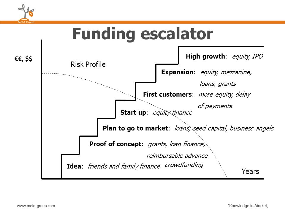 Funding escalator, $$ Years Idea: friends and family finance Proof of concept: grants, loan finance, reimbursable advance Plan to go to market: loans,