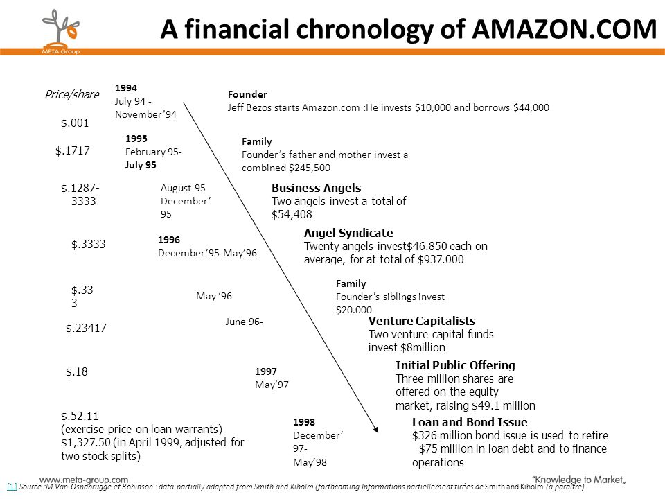 A financial chronology of AMAZON.COM Price/share 1994 July 94 - November94 Founder Jeff Bezos starts Amazon.com :He invests $10,000 and borrows $44,00