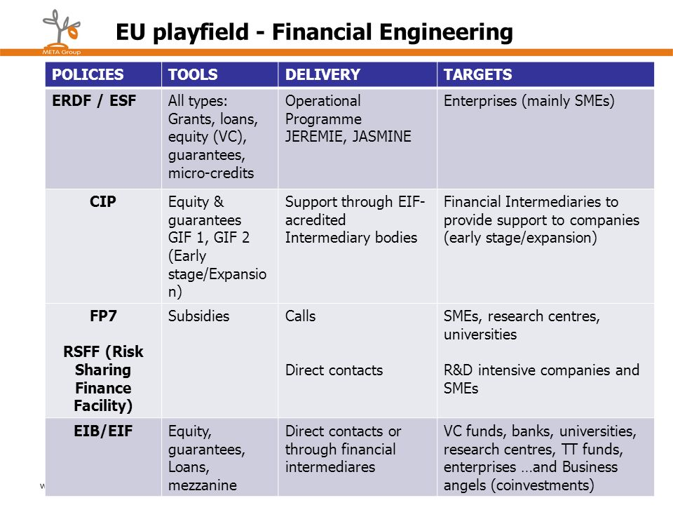 POLICIESTOOLSDELIVERYTARGETS ERDF / ESFAll types: Grants, loans, equity (VC), guarantees, micro-credits Operational Programme JEREMIE, JASMINE Enterpr