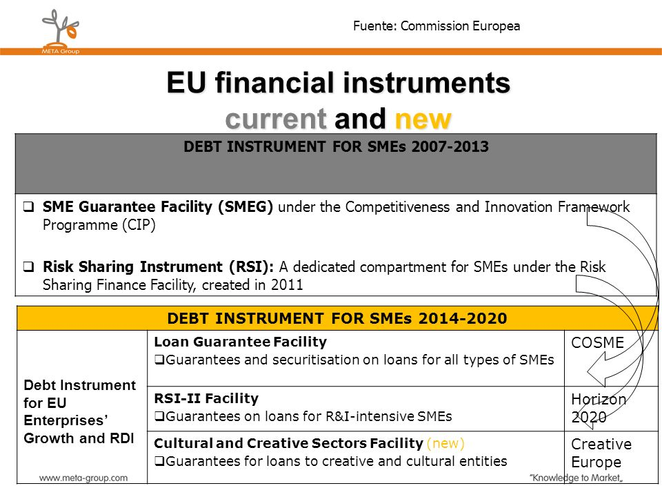 DEBT INSTRUMENT FOR SMEs 2014-2020 Debt Instrument for EU Enterprises Growth and RDI Loan Guarantee Facility Guarantees and securitisation on loans fo