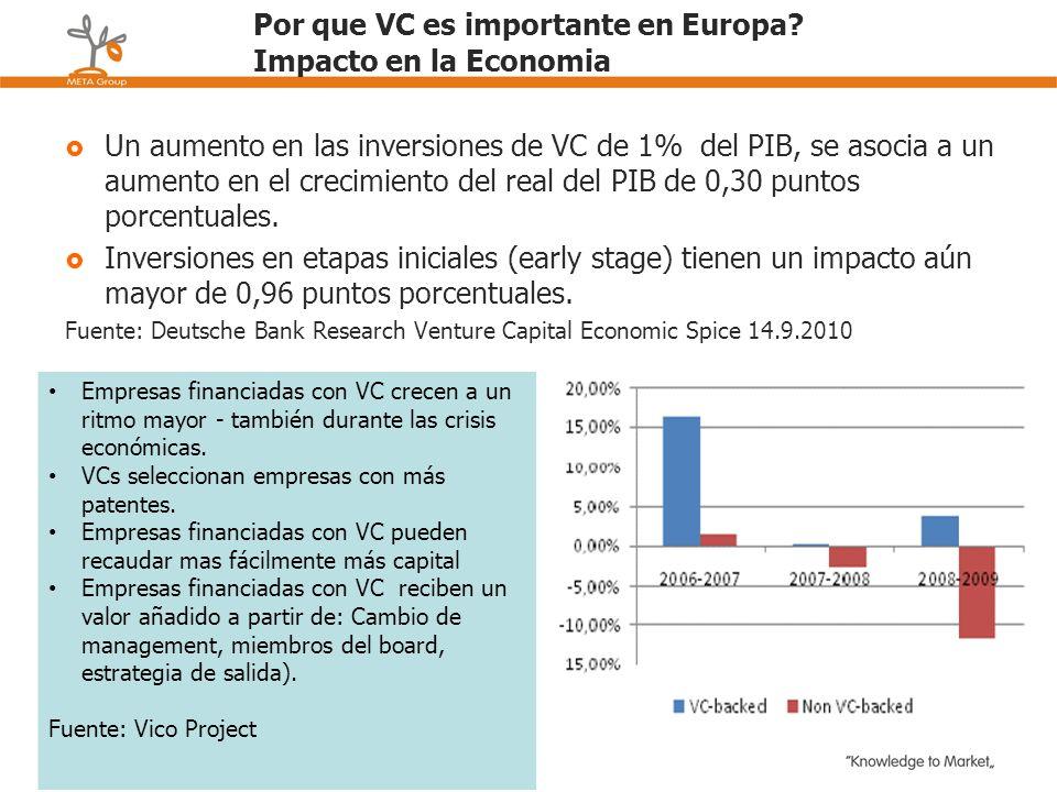 Por que VC es importante en Europa? Impacto en la Economia Un aumento en las inversiones de VC de 1% del PIB, se asocia a un aumento en el crecimiento