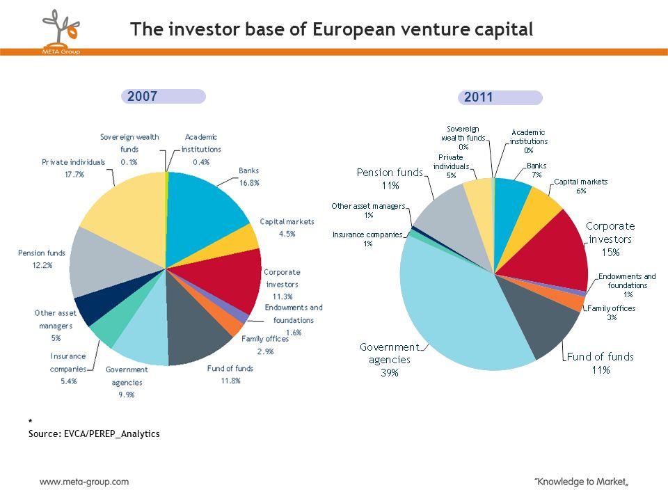 The investor base of European venture capital 2011 * Source: EVCA/PEREP_Analytics 2007