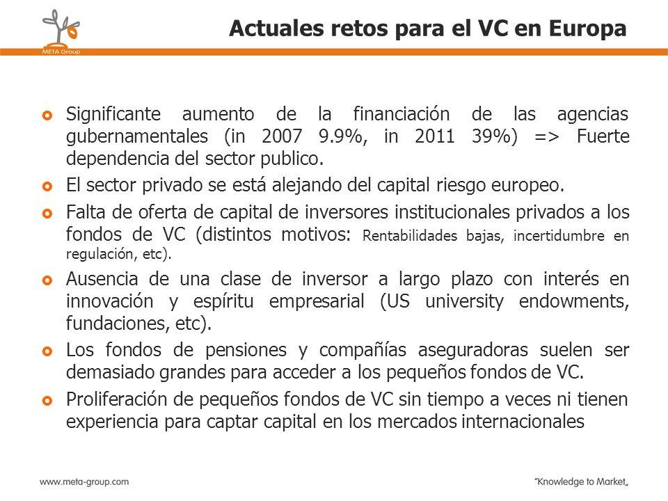 Actuales retos para el VC en Europa Significante aumento de la financiación de las agencias gubernamentales (in 2007 9.9%, in 2011 39%) => Fuerte depe