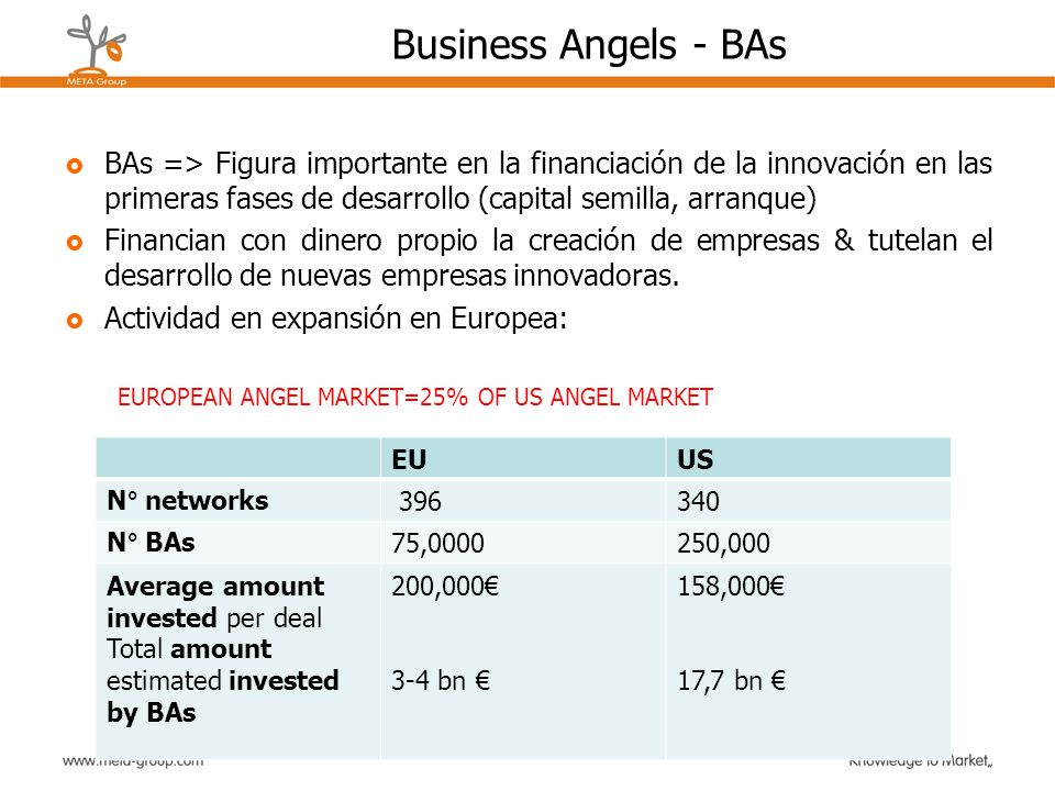 Business Angels - BAs BAs => Figura importante en la financiación de la innovación en las primeras fases de desarrollo (capital semilla, arranque) Fin