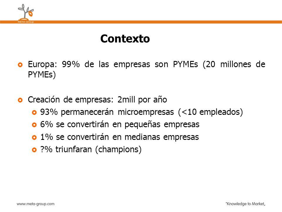 Contexto Europa: 99% de las empresas son PYMEs (20 millones de PYMEs) Creación de empresas: 2mill por año 93% permanecerán microempresas (<10 empleado